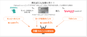 POINT WALLET VISA PREPAIDでポイント3重取り
