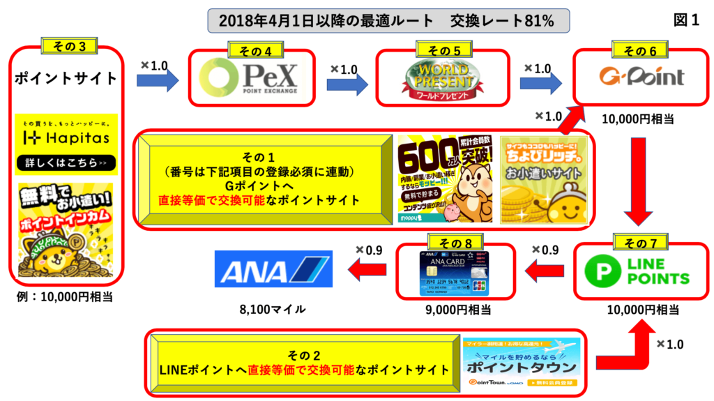 【重要】LINEソラチカルートが閉鎖された場合のニモカ(nimoca)ルート(代替ルートその1)の解説