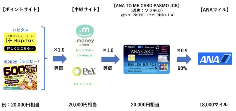 2019年最新【新LINE/ソラチカルート】ANAマイル交換81%の解説