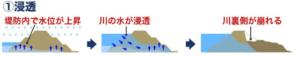 台風・大雨の影響による堤防決壊のメカニズム:浸透