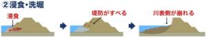 台風・大雨の影響による堤防決壊のメカニズム:浸食・洗掘