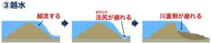 台風・大雨の影響による堤防決壊のメカニズム:越水